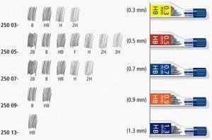 poza Mine creion mecanic 07 mm /B,2B,HB,2H,H STAEDTLER